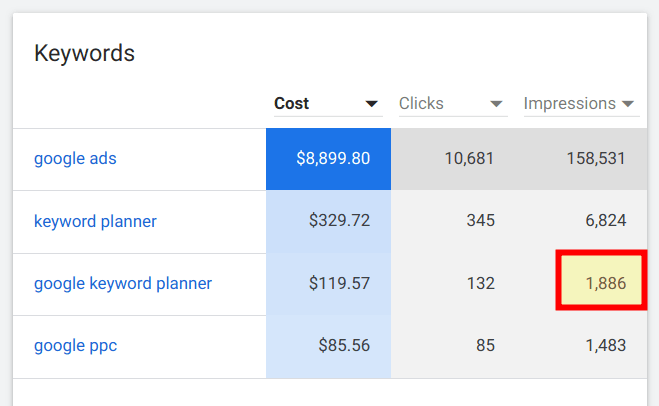 Keyword Planner - exact search volume